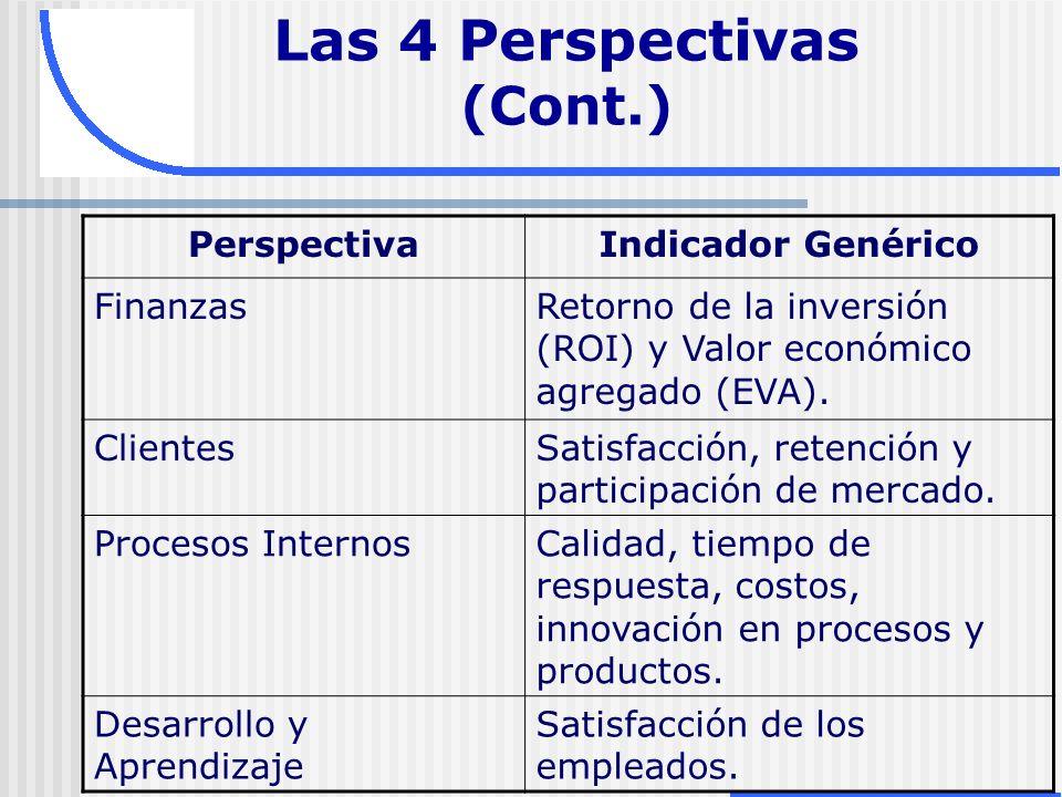 Las 4 Perspectivas (Cont.)