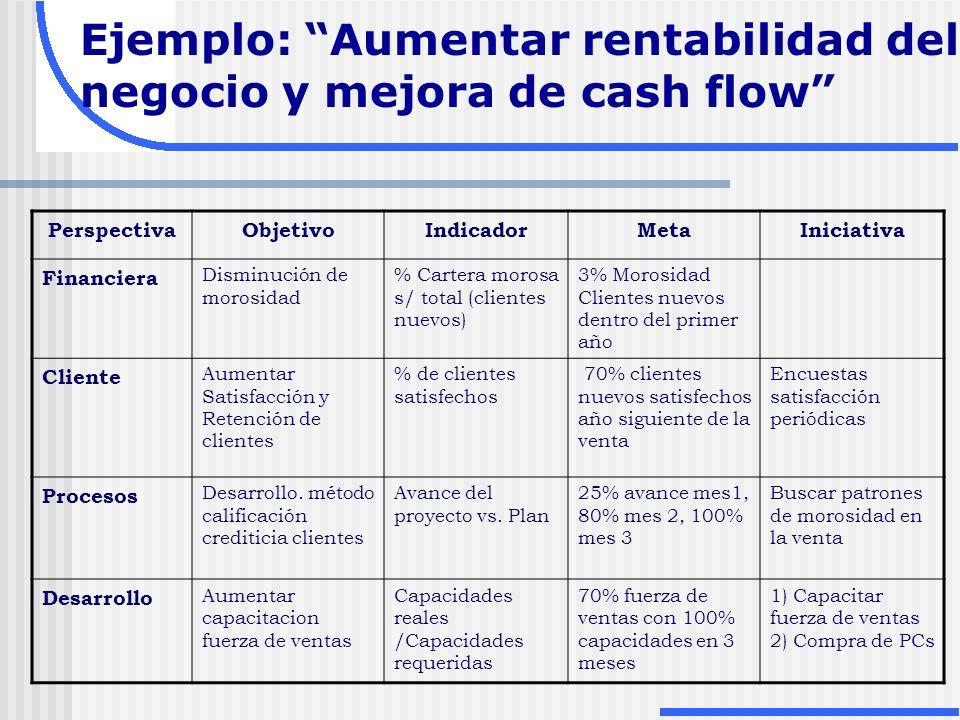 Ejemplo: Aumentar rentabilidad del negocio y mejora de cash flow