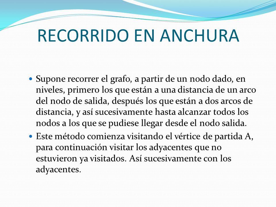 RECORRIDO EN ANCHURA