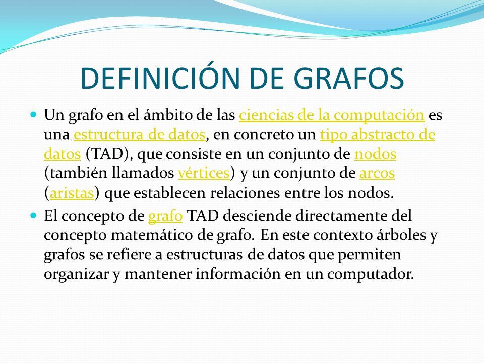 DEFINICIÓN DE GRAFOS