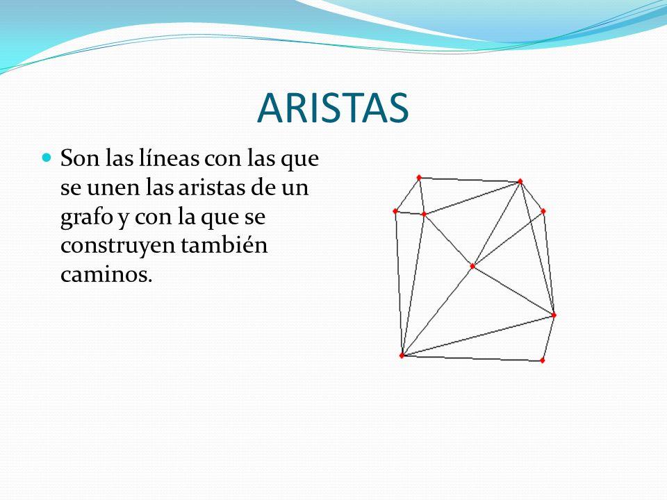 ARISTAS Son las líneas con las que se unen las aristas de un grafo y con la que se construyen también caminos.