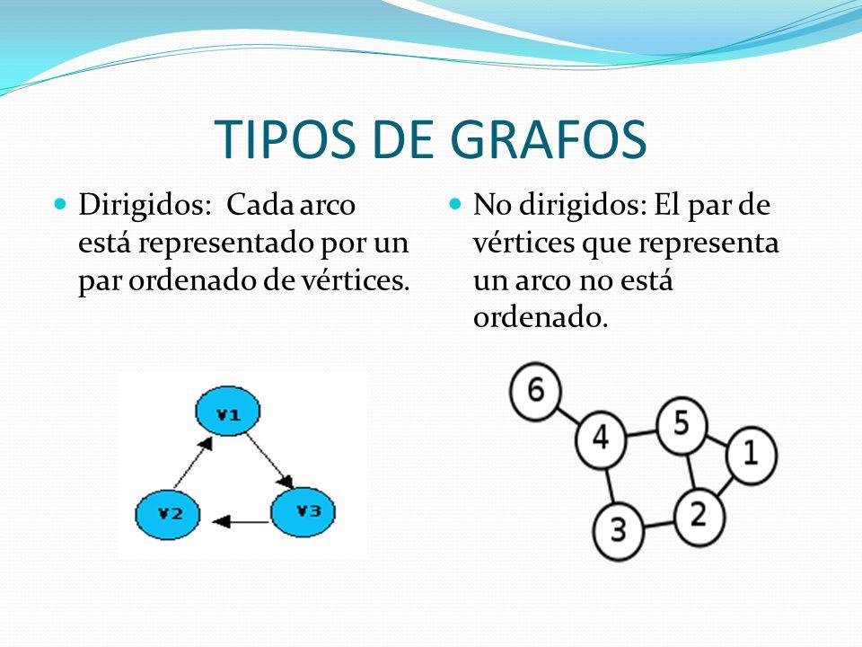 TIPOS DE GRAFOS Dirigidos: Cada arco está representado por un par ordenado de vértices.