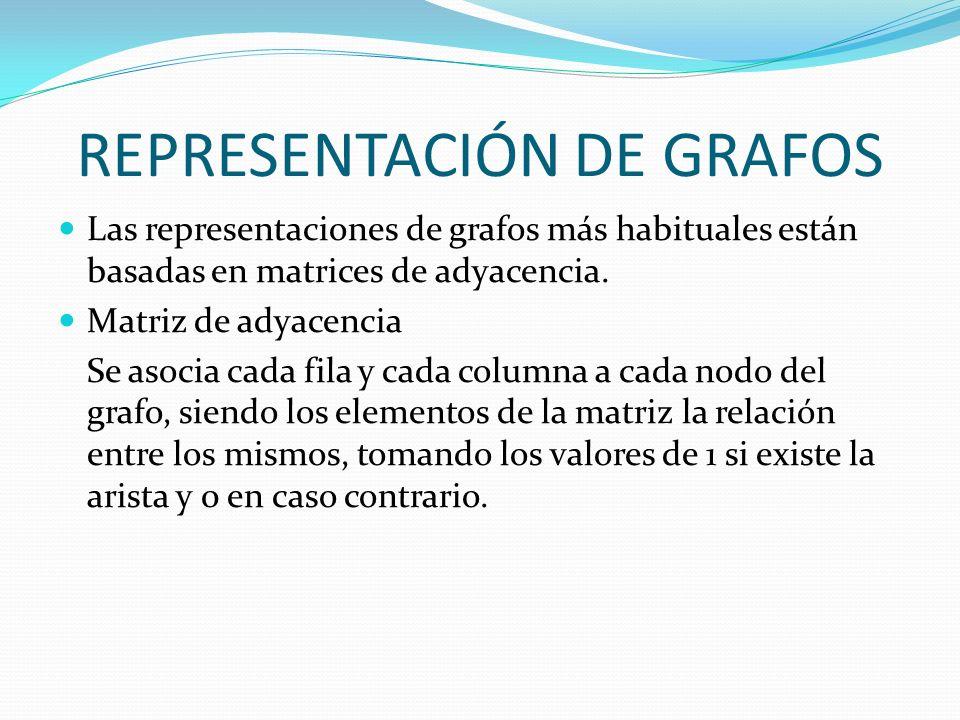 REPRESENTACIÓN DE GRAFOS