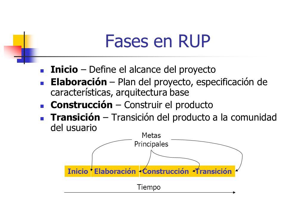 Fases en RUP Inicio – Define el alcance del proyecto