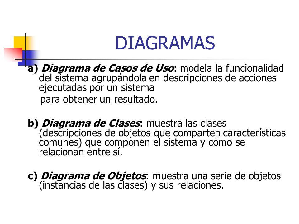 DIAGRAMAS a) Diagrama de Casos de Uso: modela la funcionalidad del sistema agrupándola en descripciones de acciones ejecutadas por un sistema.