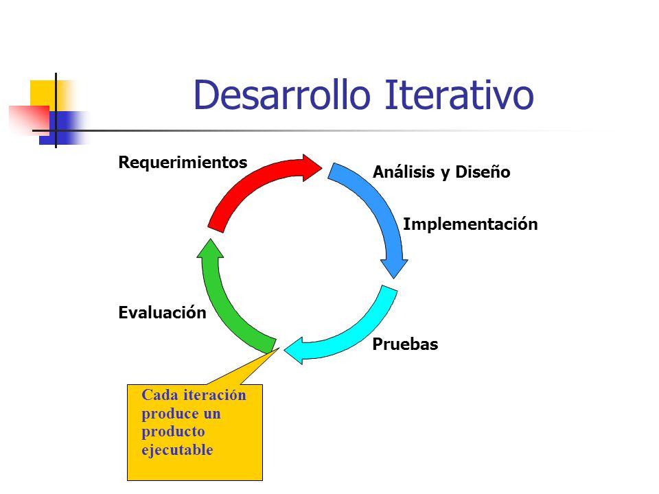 Desarrollo Iterativo Requerimientos Análisis y Diseño Implementación