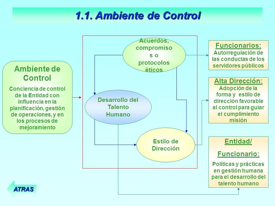 1.1. Ambiente de Control Ambiente de Control