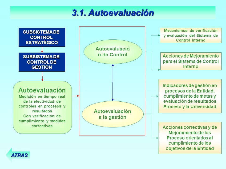 3.1. Autoevaluación Autoevaluación Autoevaluación de Control