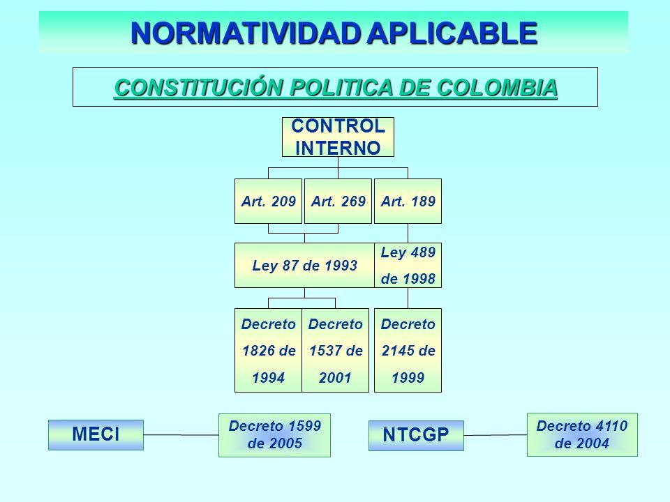 NORMATIVIDAD APLICABLE CONSTITUCIÓN POLITICA DE COLOMBIA