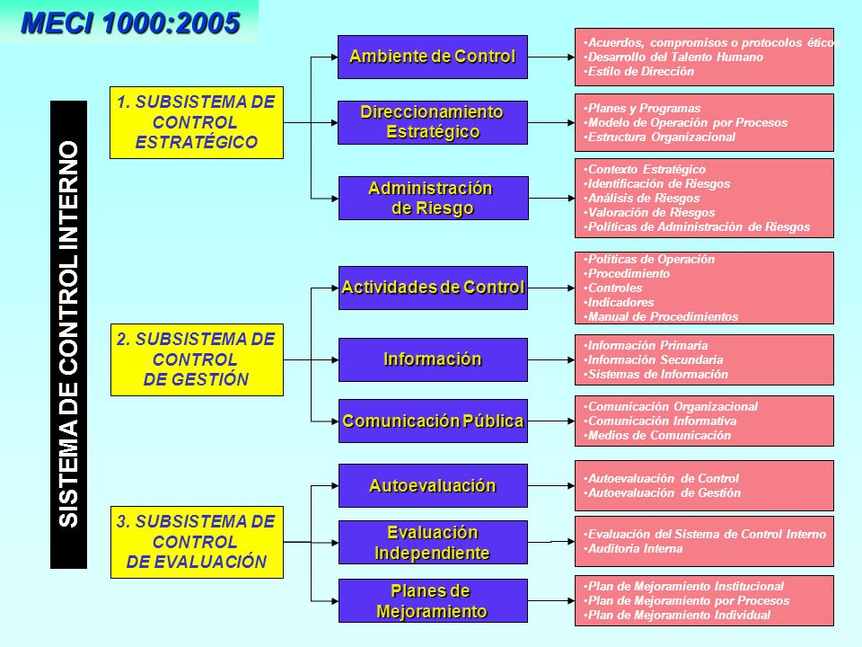 SISTEMA DE CONTROL INTERNO Actividades de Control