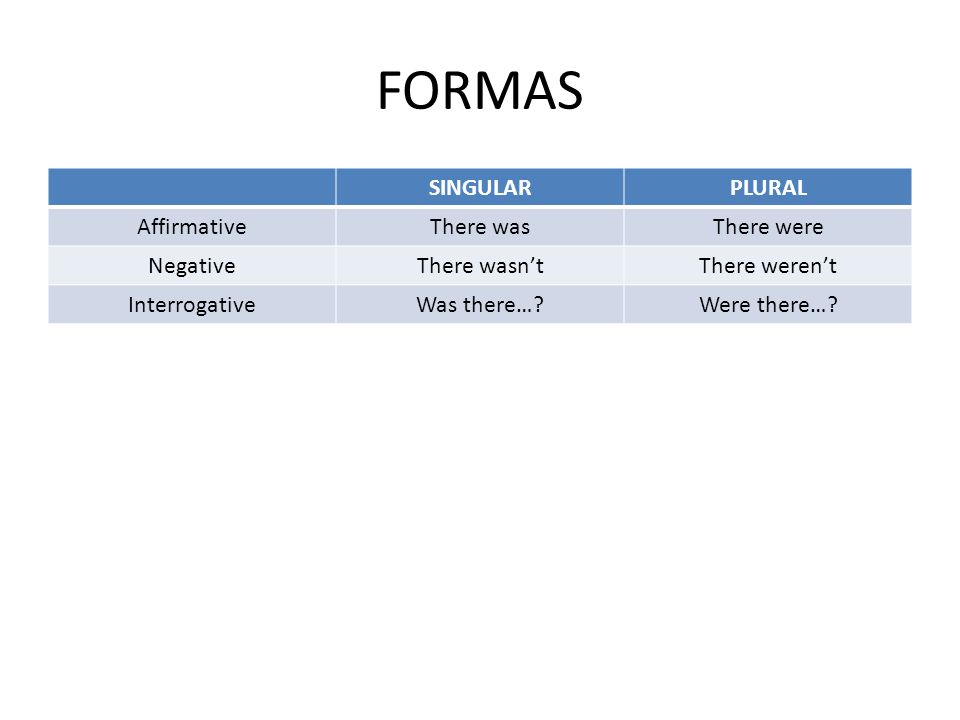 FORMAS SINGULAR PLURAL Affirmative There was There were Negative