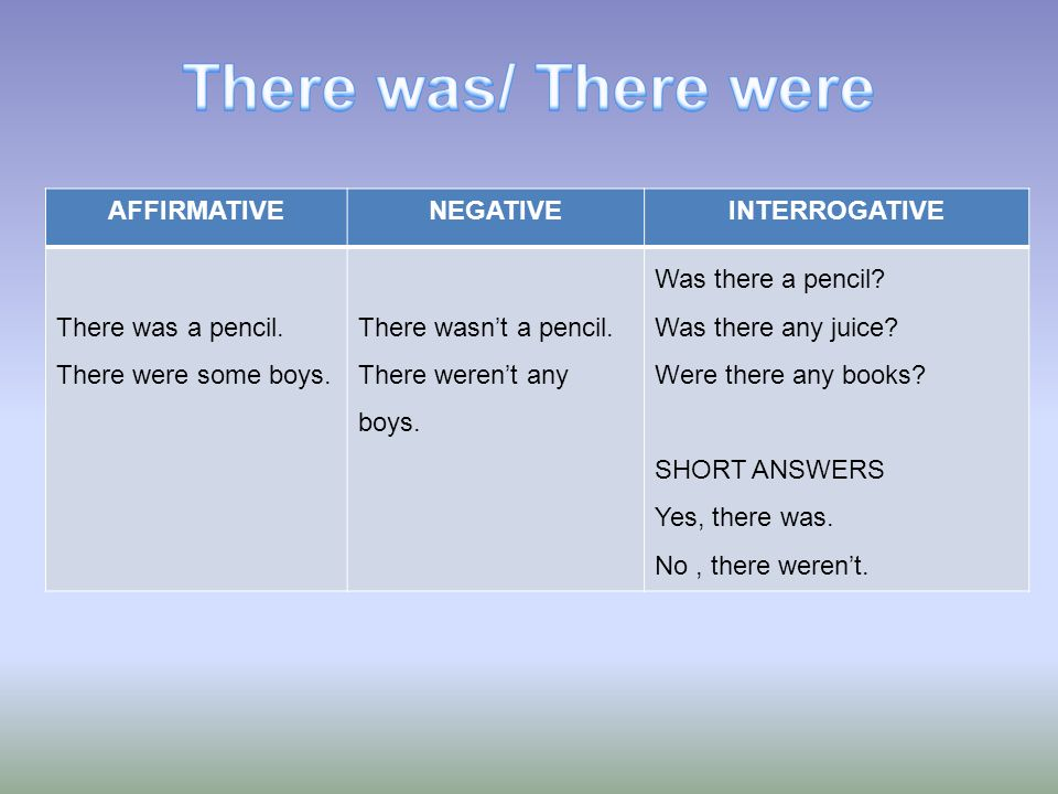 There was/ There were AFFIRMATIVE NEGATIVE INTERROGATIVE