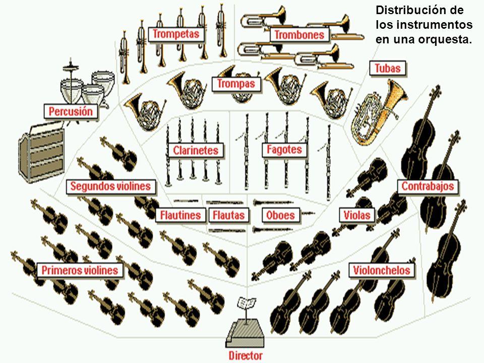 Distribución de los instrumentos en una orquesta.