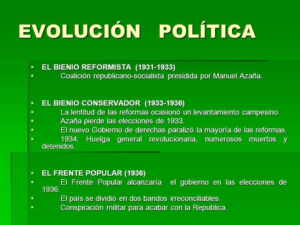 EVOLUCIÓN POLÍTICA EL BIENIO REFORMISTA (1931-1933)