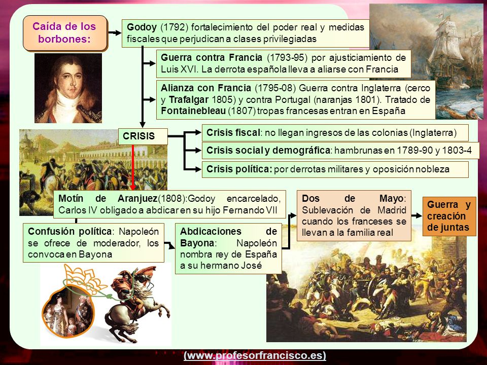 Caída de los borbones: Godoy (1792) fortalecimiento del poder real y medidas fiscales que perjudican a clases privilegiadas.