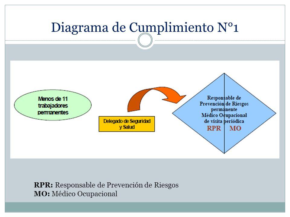 Diagrama de Cumplimiento N°1