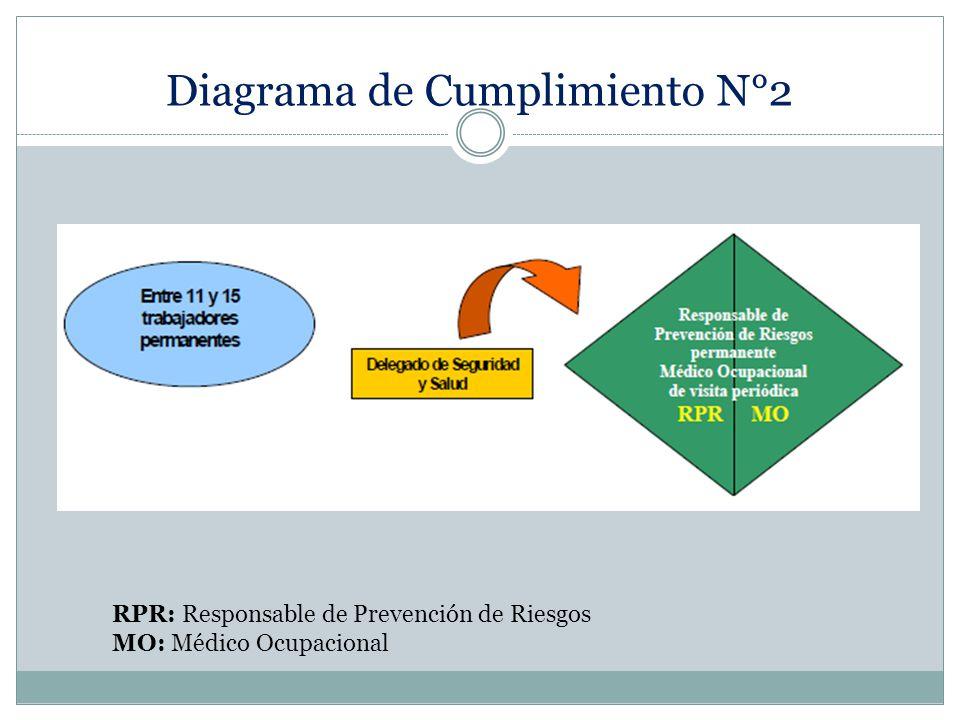 Diagrama de Cumplimiento N°2