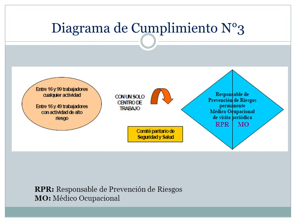 Diagrama de Cumplimiento N°3
