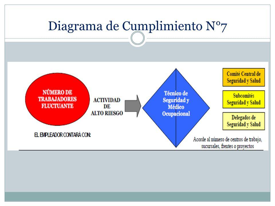 Diagrama de Cumplimiento N°7