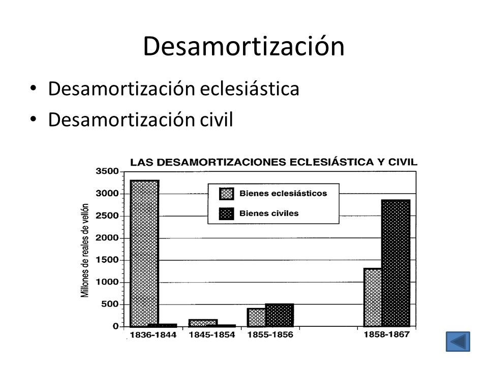 Desamortización Desamortización eclesiástica Desamortización civil