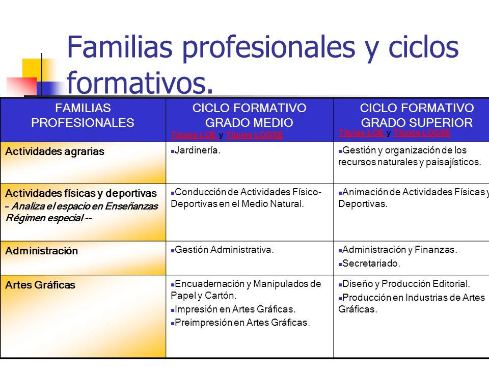 Familias profesionales y ciclos formativos.