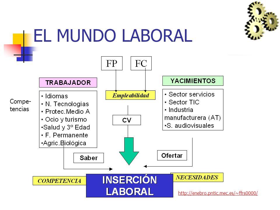 EL MUNDO LABORAL Compe-tencias http://enebro.pntic.mec.es/~ffrs0000/