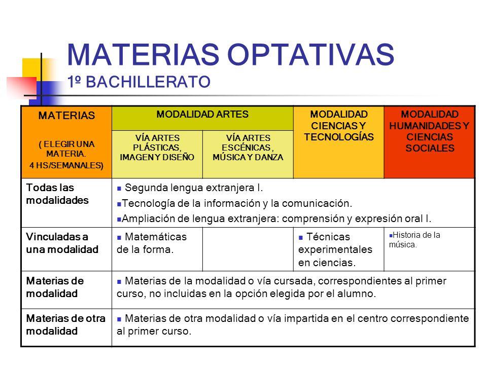 MATERIAS OPTATIVAS 1º BACHILLERATO