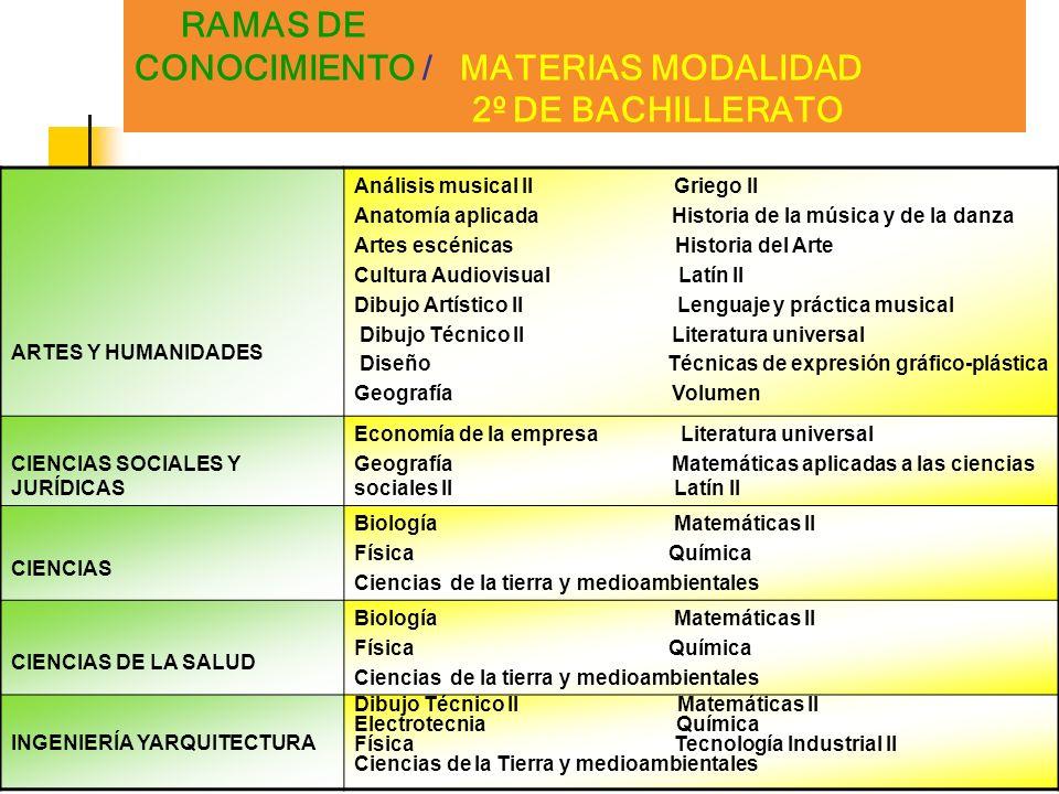 RAMAS DE CONOCIMIENTO / MATERIAS MODALIDAD 2º DE BACHILLERATO