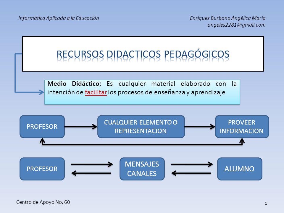 RECURSOS DIDACTICOS pedagógicos