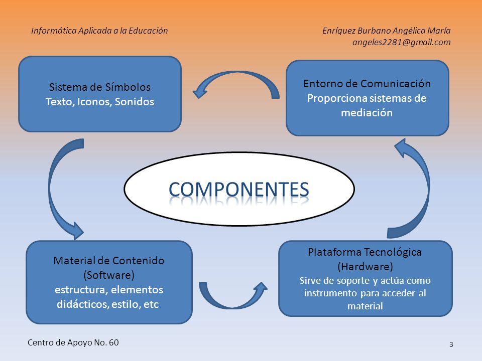 COMPONENTES Sistema de Símbolos Texto, Iconos, Sonidos