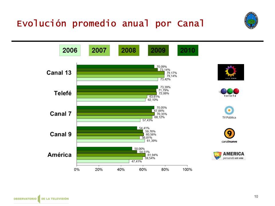 Evolución promedio anual por Canal