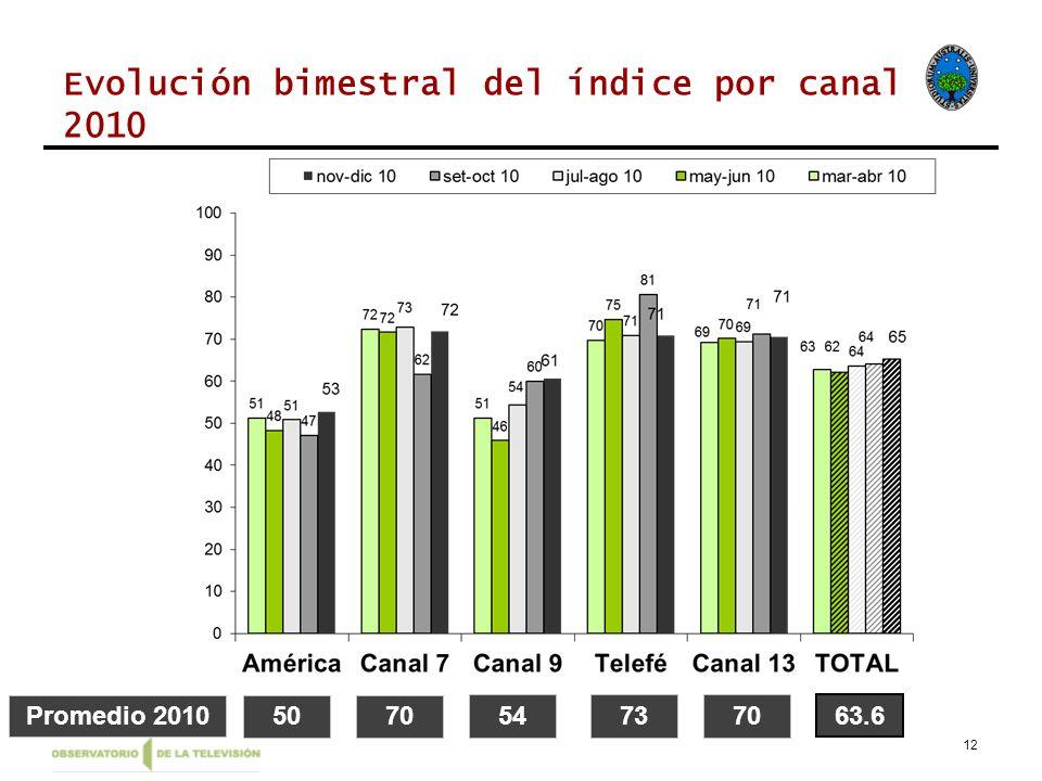 Evolución bimestral del índice por canal 2010