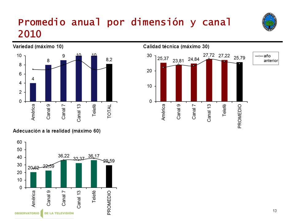 Promedio anual por dimensión y canal 2010