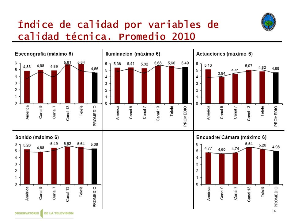 Índice de calidad por variables de calidad técnica. Promedio 2010