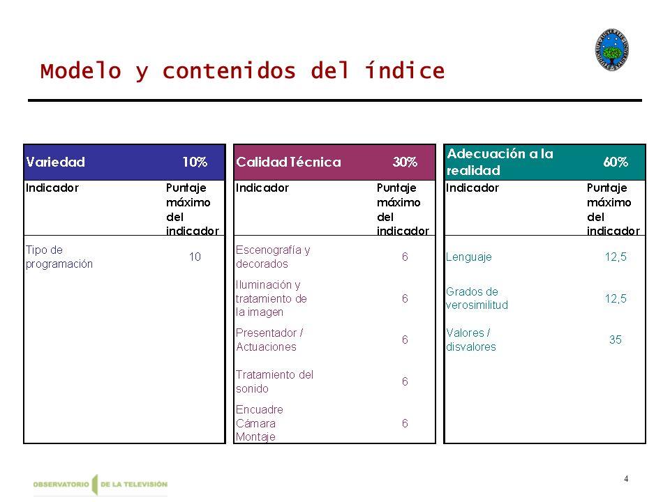 Modelo y contenidos del índice