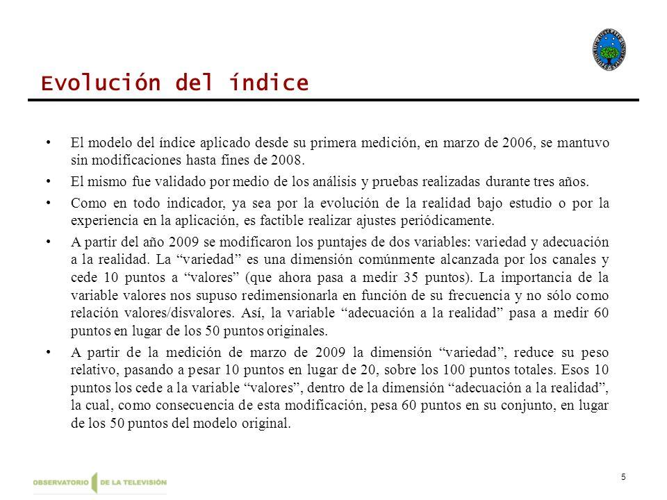 Evolución del índiceEl modelo del índice aplicado desde su primera medición, en marzo de 2006, se mantuvo sin modificaciones hasta fines de 2008.