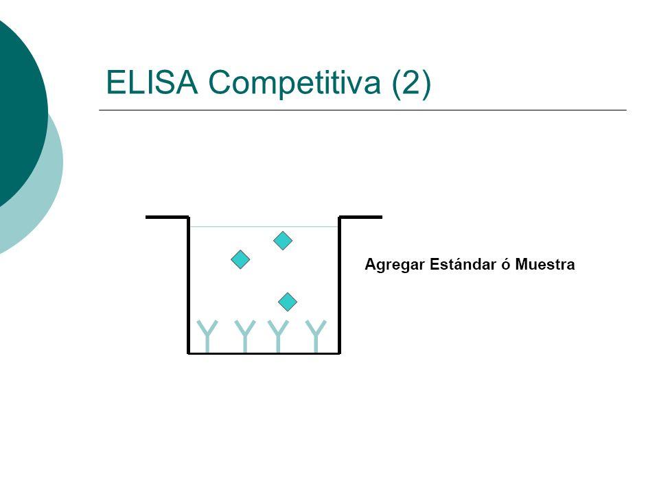 ELISA Competitiva (2)