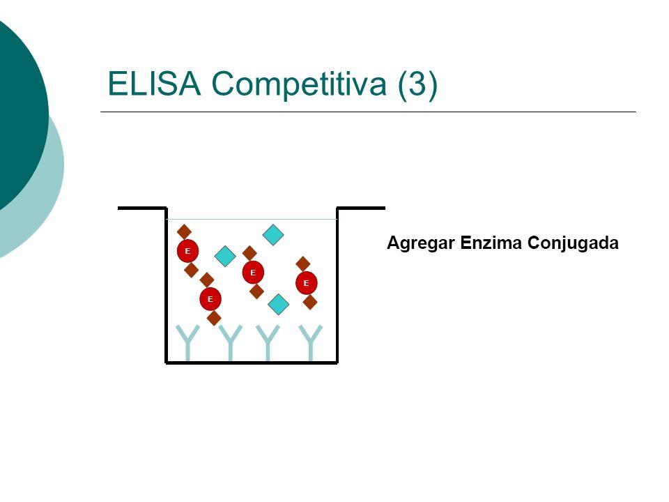 ELISA Competitiva (3)