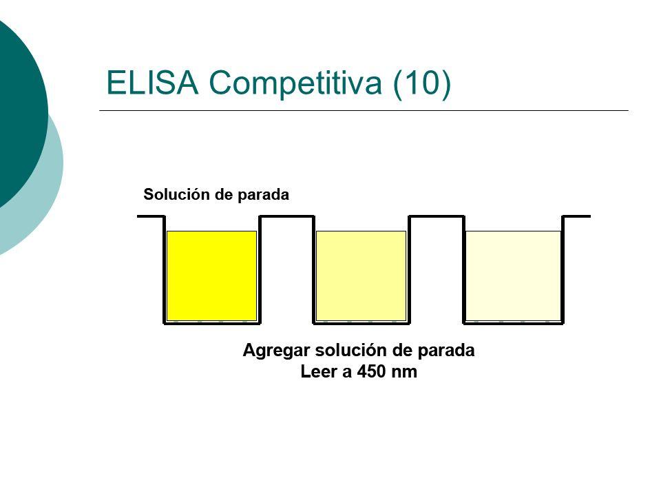ELISA Competitiva (10)