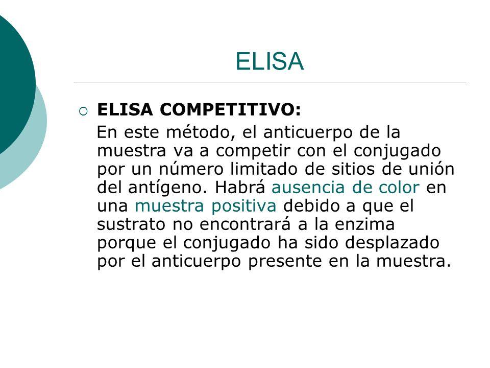 ELISA ELISA COMPETITIVO: