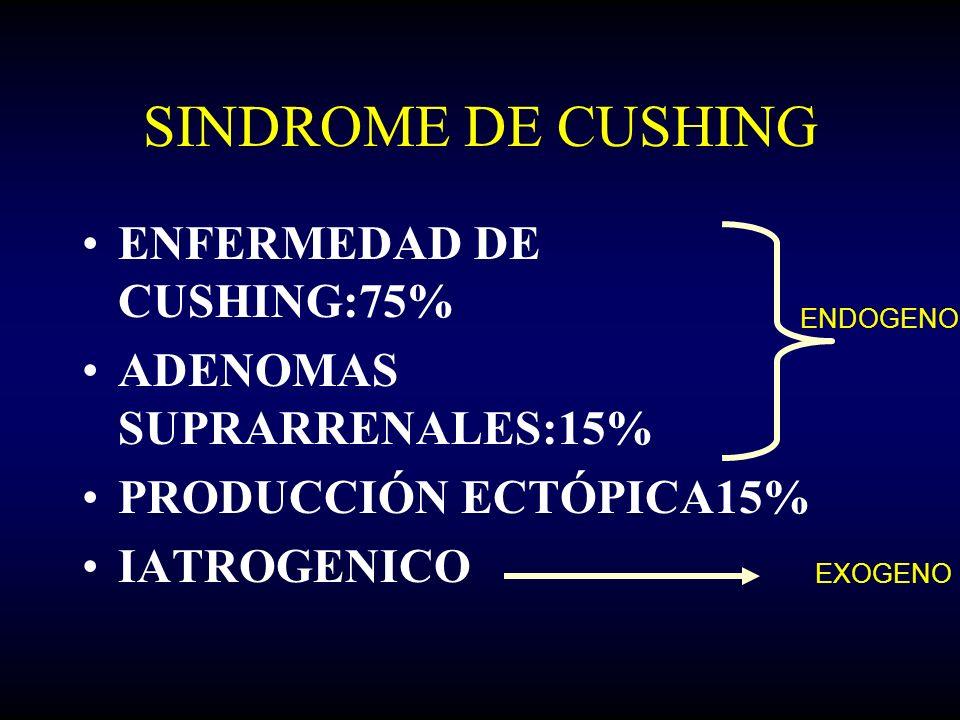 SINDROME DE CUSHING ENFERMEDAD DE CUSHING:75%