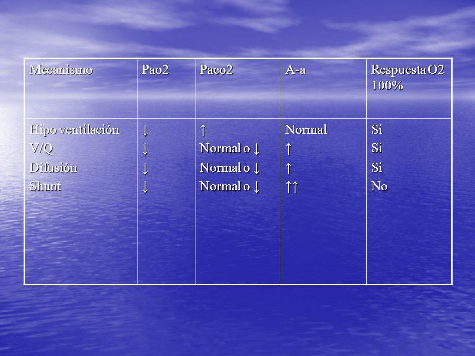 Mecanismo Pao2. Paco2. A-a. Respuesta O2 100% Hipo ventilación. V/Q. Difusión. Shunt. ↓ ↑ Normal o ↓