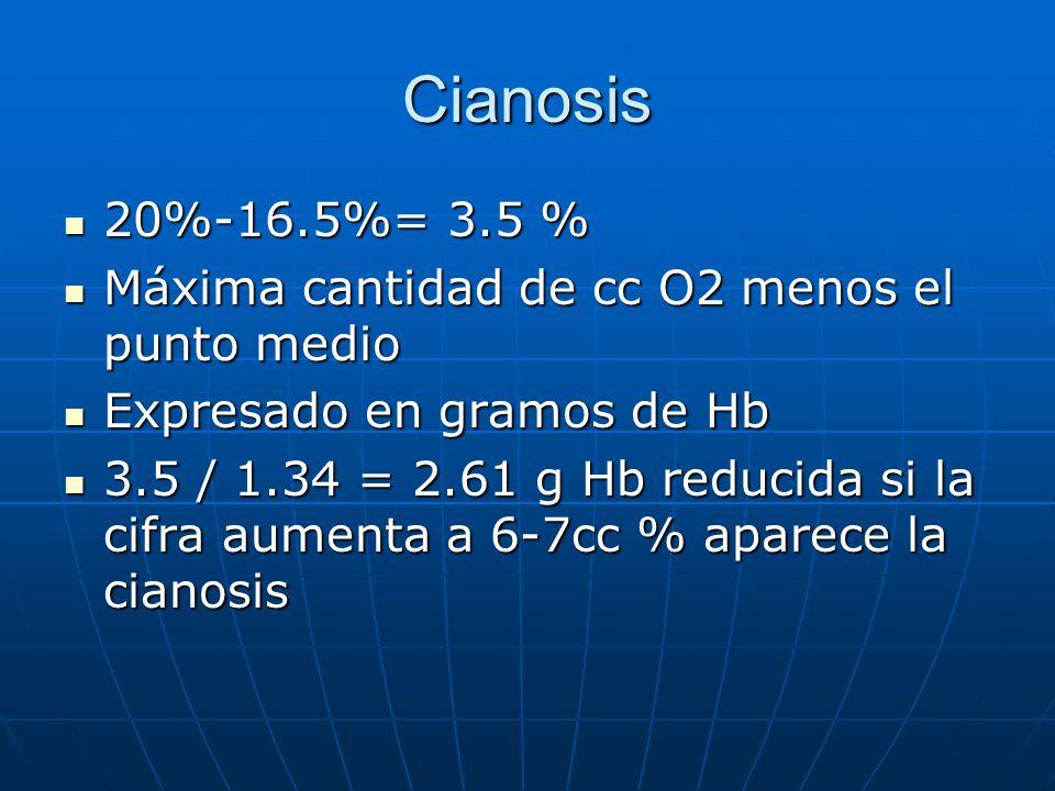 Cianosis20%-16.5%= 3.5 % Máxima cantidad de cc O2 menos el punto medio. Expresado en gramos de Hb.