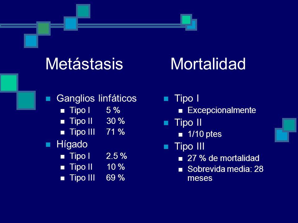 Metástasis Mortalidad