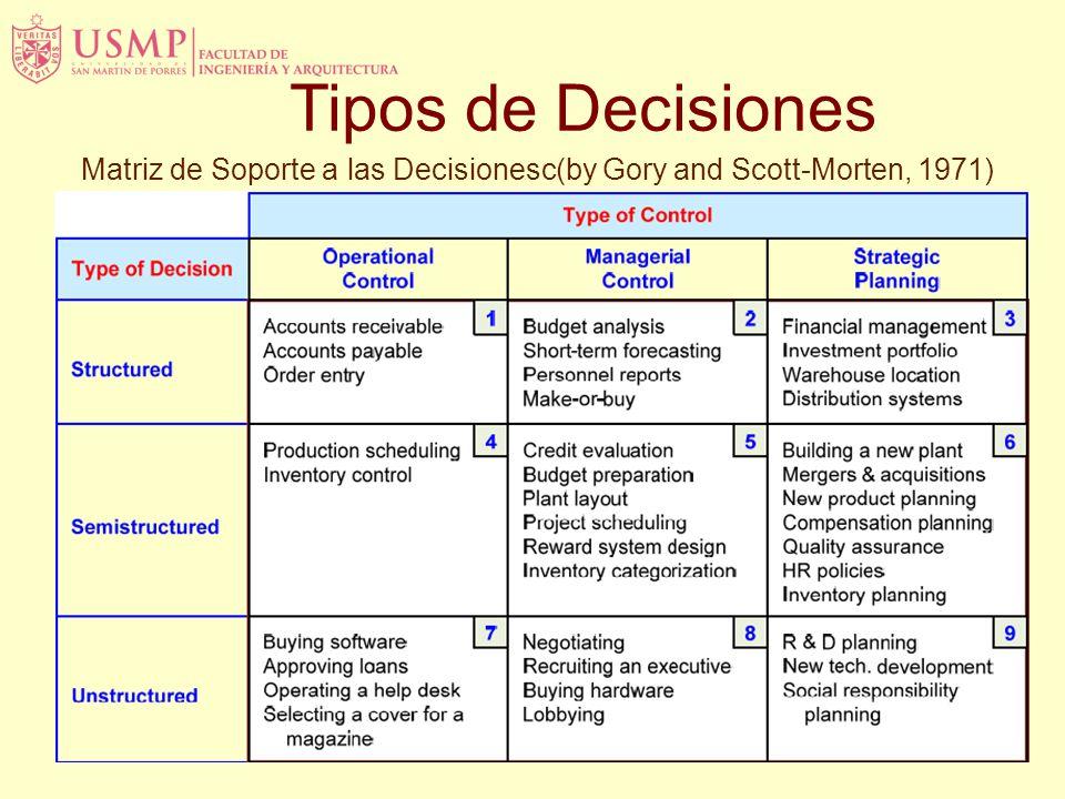Matriz de Soporte a las Decisionesc(by Gory and Scott-Morten, 1971)