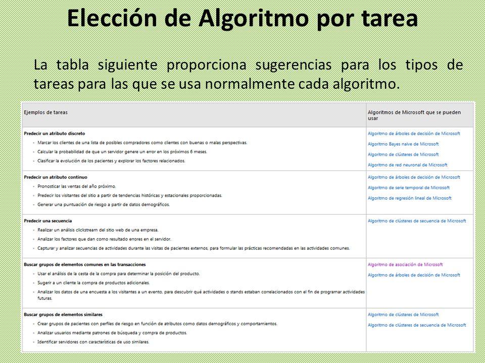Elección de Algoritmo por tarea