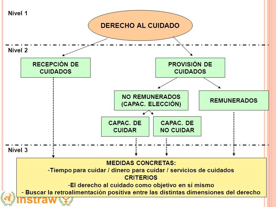 DERECHO AL CUIDADO Nivel 1 Nivel 2 RECEPCIÓN DE CUIDADOS