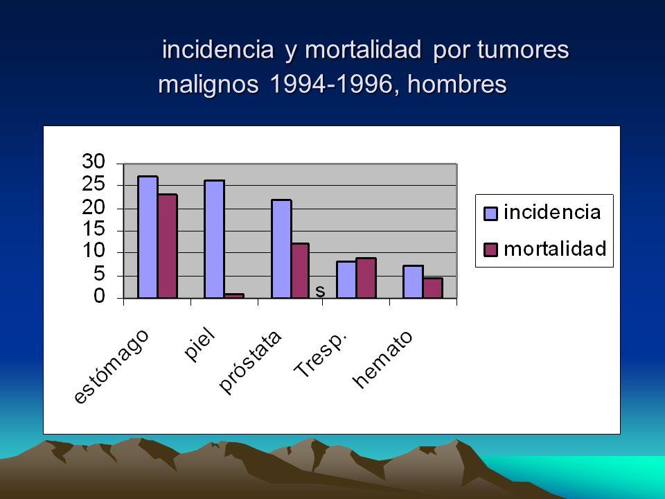 incidencia y mortalidad por tumores malignos 1994-1996, hombres