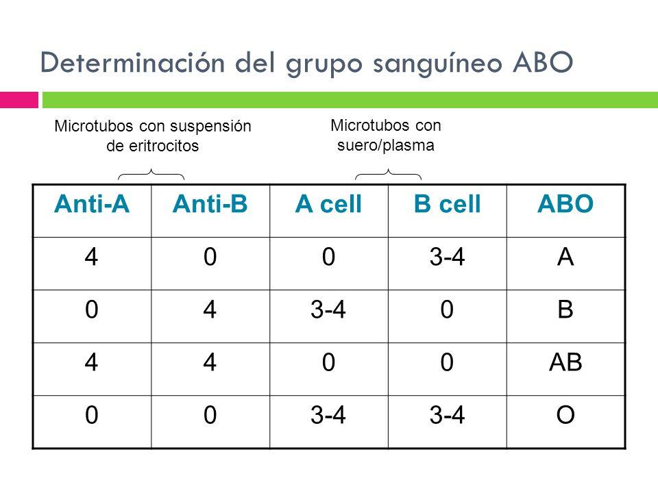 Determinación del grupo sanguíneo ABO