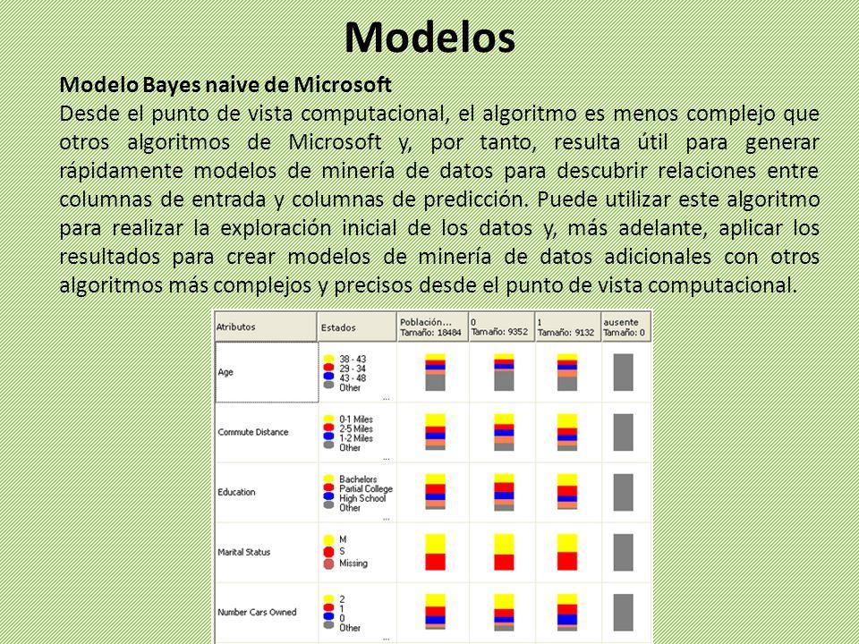 Modelos Modelo Bayes naive de Microsoft